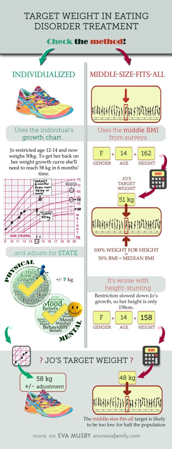 Weight For Height Chart - target weight in eating disorder management